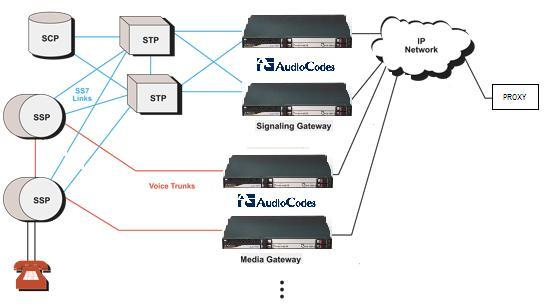 SS7-VoIP diagram