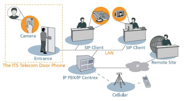 Ip Camera Diagram
