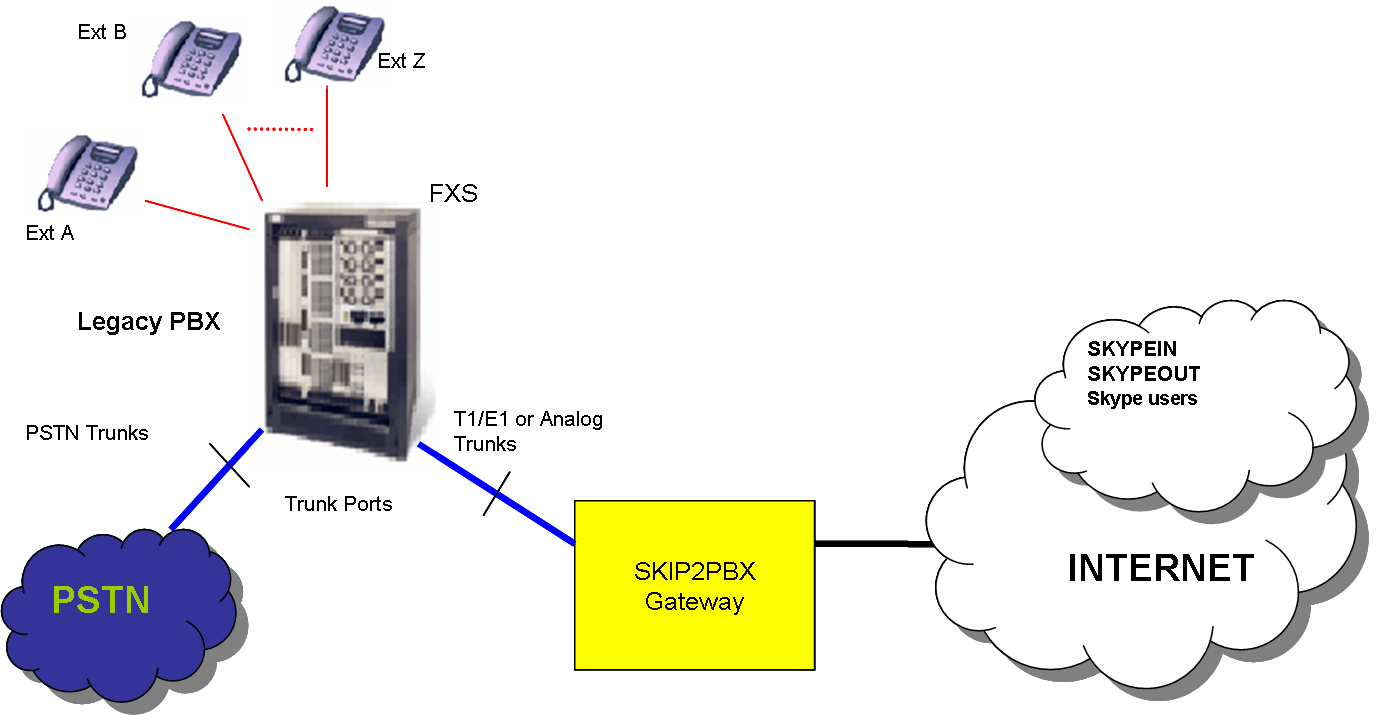 Ip Pbx With Legacy Pstn Lines
