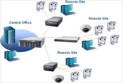 overland storage   abp technologyoverland storage video surveillance and video archiving solution diagram