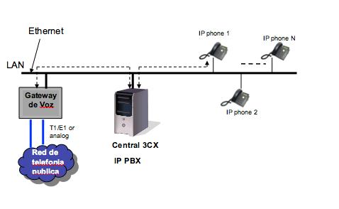 1ea989ce207 3CX es la central IP de software para Windows mas popular entre pequeñas y  medianas empresas. No hay que ser un experto de telefonía para poder  instalarla y ...