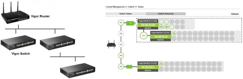 Introducing DrayTek's New WebSmart Network Switches   ABP TECH