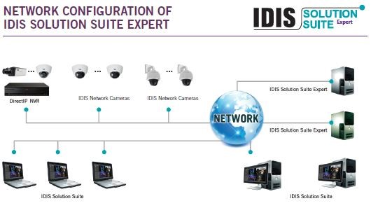 Network Configuration of IDIS Solution Suite Expert